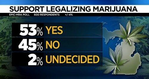 תוצאות הסקר הקודם במישיגן - תמיכה ציבורית של 53% למהלך של לגליזציה