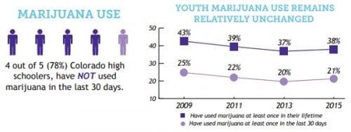 נתוני המחקר מראים: השימוש בקנאביס לא התרחב מאז הלגליזציה, 4 מכל 5 תלמידי תיכון אינם מעשנים כלל
