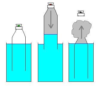 כך עובד 'גראביטי באנג' - העשן נשאב לתוך הואקום שנוצר, ולאחר מכן נדחף החוצה על ידי המים