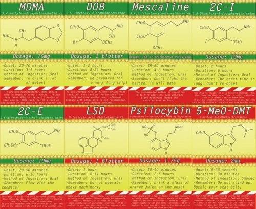 """ערכת ה-""""סמים"""" שמגיעה עם המשחק (פחד ותיאוב בלאס וגאס), מ-LSD ועד לקוקאין"""