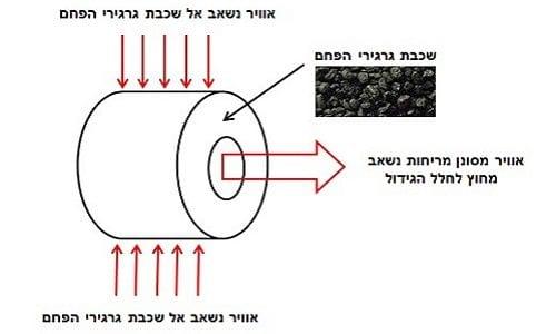 אופן העבודה - מכשיר פילטר פחם