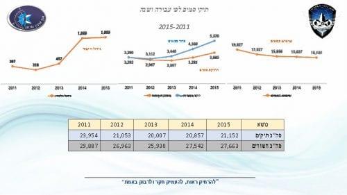 מעצרי סמים בישראל 2015