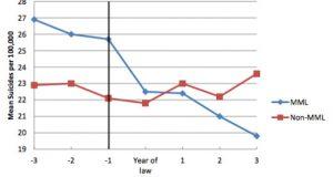 פחות התאבדויות במדינות עם קנאביס רפואי