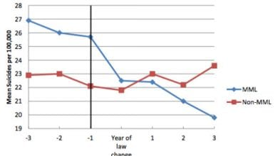 Photo of החיים עצמם: 10% פחות מתאבדים במדינות עם קנאביס רפואי
