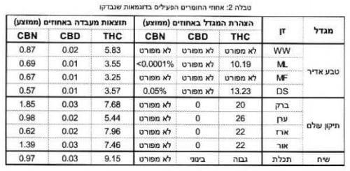 בדיקות קנבינואידים קנאביס רפואי ישראל