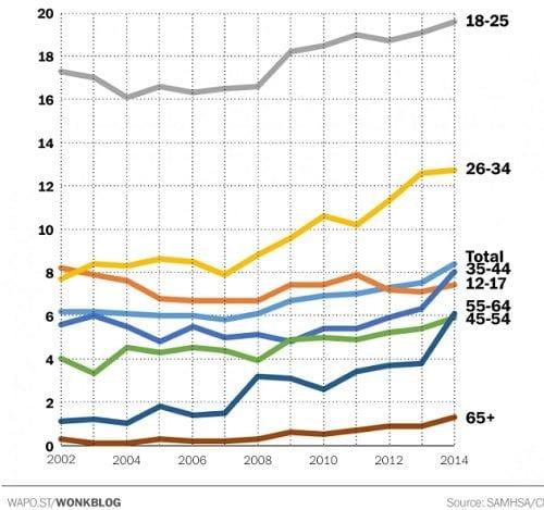 """נתונים פדרליים (ארה""""ב) הנוגעים לשימוש בקנאביס בקרב בני גילאים שונים (מחקר: פחות צעירים מעשנים קנאביס, יותר מבוגרים וקשישים)"""