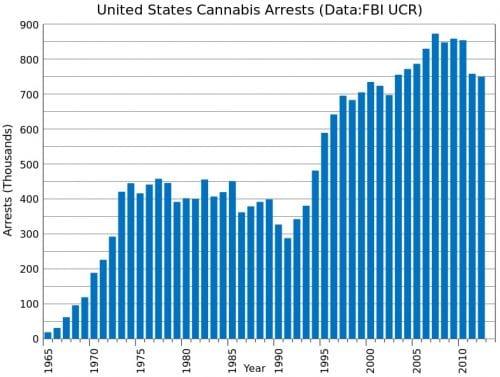"""מעצרי מריחואנה בארה""""ב לאורך השנים"""