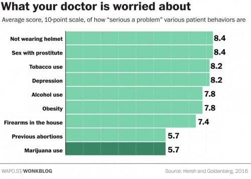 סקר בדק ממה רופאים מודאגים