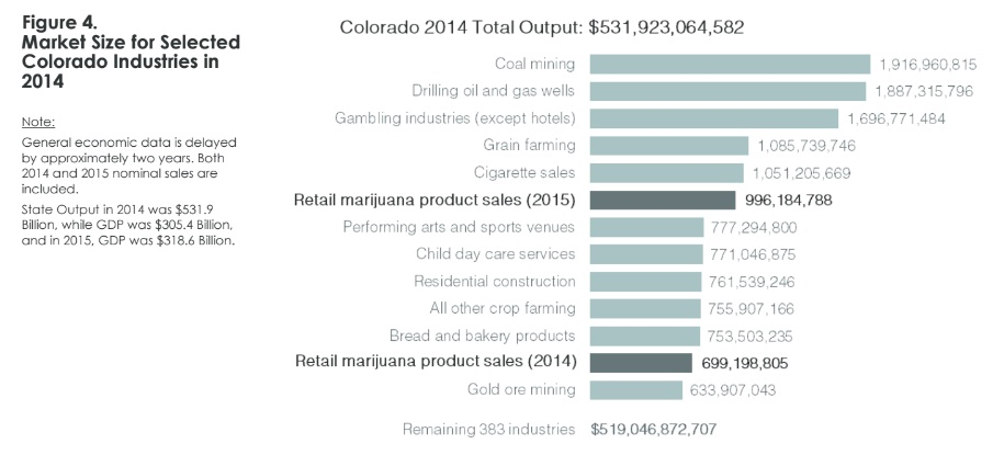 תעשיית קנאביס קולורדו
