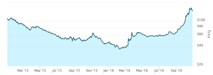 """זינוק במניות קנאביס בבורסה לקראת הבחירות בארה""""ב"""