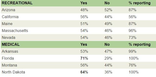 תוצאות משאלי העם - לגליזציה וקנאביס רפואי