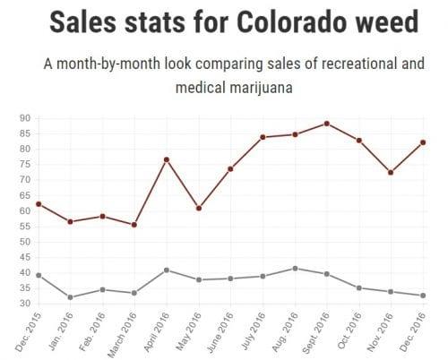מכירות קנאביס קולורדו שנת 2016