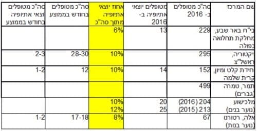 מחצית מהאתיופים השתמשו בקנאביס בשנה האחרונה