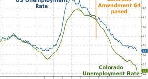 אחוזי האבטלה בקולורדו בשפל