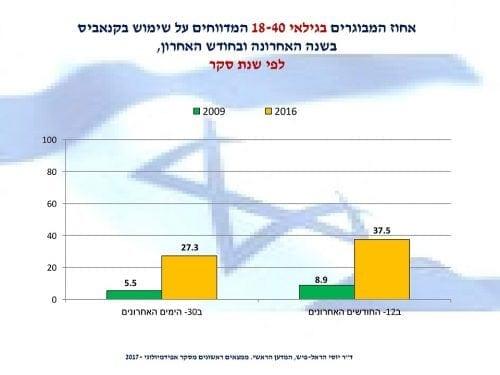אחוז המשתמשים בקנאביס בשנה האחרונה ובחודש האחרון בישראל - 2009 לעומת 2016