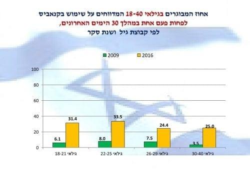 אחוז המשתמשים בקנאביס בחודש האחרון בישראל - בחתך גילאים