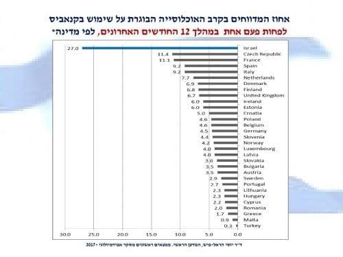 אחוז צרכני הקנאביס בישראל בשנה האחרונה לעומת מדינות אחרות בעולם