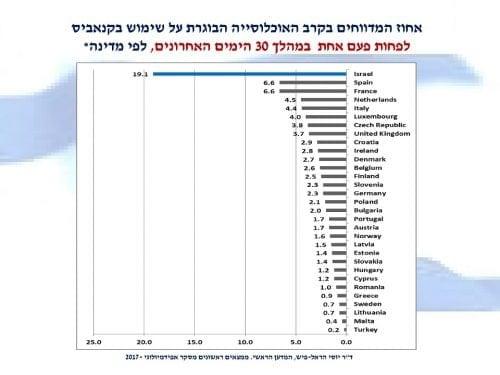 אחוז צרכני הקנאביס בישראל בחודש האחרון לעומת מדינות אחרות בעולם