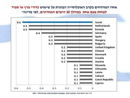 אחוז הישראלים המשתמשים בכדורי מרץ או ספיד במהלך החודש האחרון לעומת מדינות אחרות בעולם