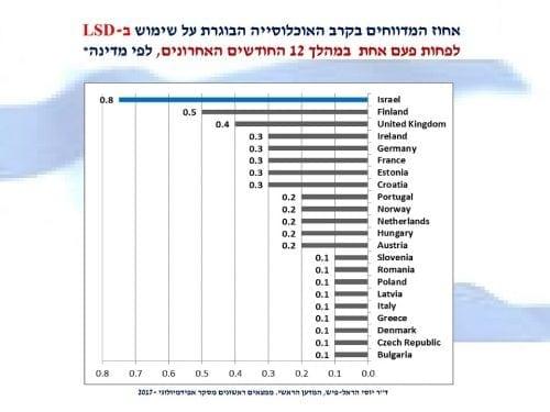 אחוז הישראלים שהשתמשו ב-LSD במהלך השנה האחרונה לעומת מדינות אחרות בעולם