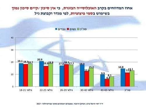 תפישת המסוכנות של סמי פיצוציות בישראל