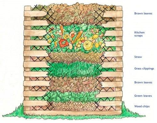 soil_compost_diagram