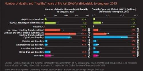 דוח הסמים של האום 2017