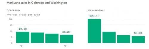 """מחירי קנאביס וושינגטון קולורדו ארה""""ב"""