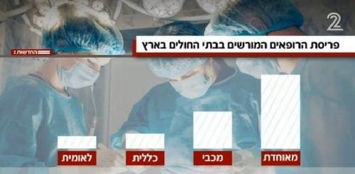 באיזו קופת חולים יש קנאביס רפואי