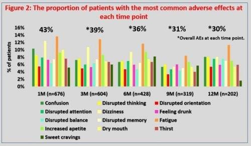 El efecto del cannabis medicinal en los pacientes con dolor