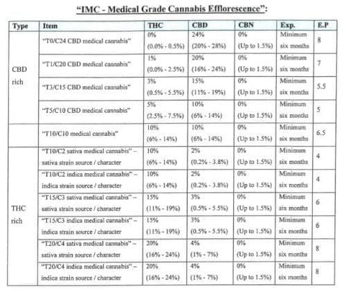IMC - CANNABIS STRAINS GROUPS