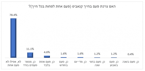 אחוזי צריכת קנאביס בישראל