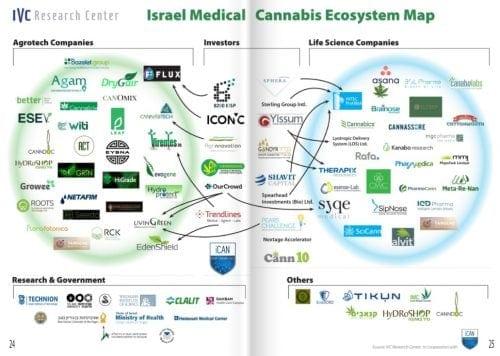 רשימת חברות קנאביס ישראליות