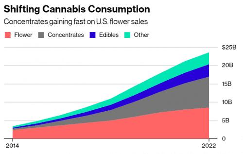 שוק הקנאביס האמריקאי עובר מפרחים לתמציות