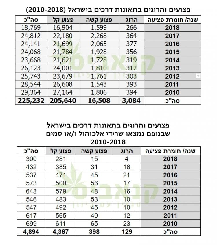 הרוגים ופצועים בתאונות דרכים בישראל 2010-2018