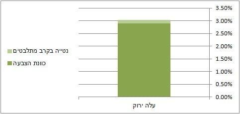 תוצאות סקר מכון בכר עלה ירוק