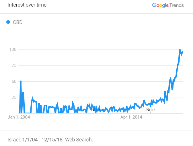 CBD searches on Google