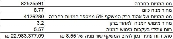 רווח אהוד ברק יצוא קנאביס אינטרקיור