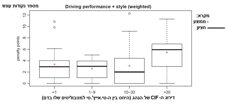 השפעת CIF על מספר טעויות נהיגה
