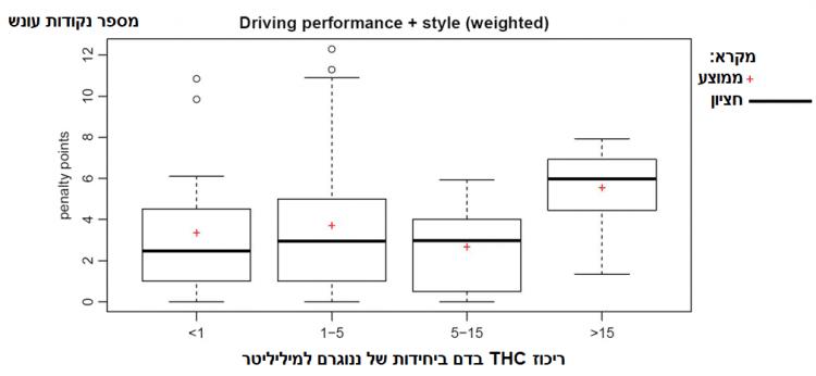 השפעת ריכוז THC בדם על מספר טעויות הנהיגה