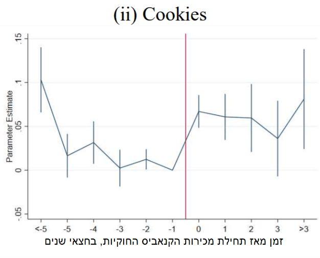 """מכירות עוגיות במדינות בארה""""ב שעשו לגליזציה"""