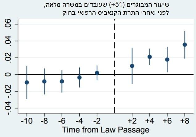 העלייה בשיעור המבוגרים שעובדים במשרה מלאה, לפני ואחרי התרת קנאביס רפואי
