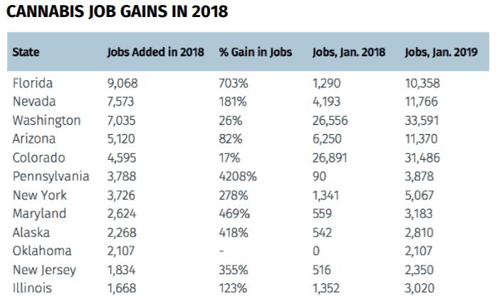 הגידול במספר משרות הקנאביס בשנת 2018, לפי מדינה