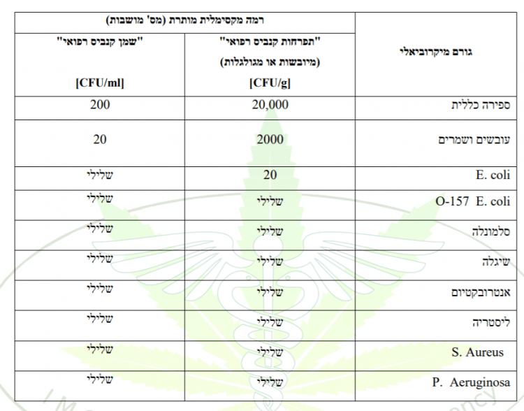 רמות חיידקים מקסימליות בקנאביס רפואי בישראל