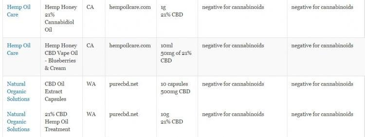 «Отрицательный для каннабиноидов» - результаты лабораторных испытаний FDA для различных продуктов CBD