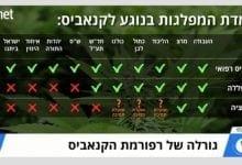 מפלגות בעד נגד קנאביס לגליזציה אי הפללה