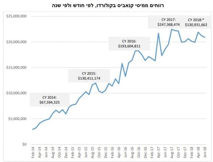 רווחים ממיסי קנאביס בקולורדו, לפי חודש ולפי שנה