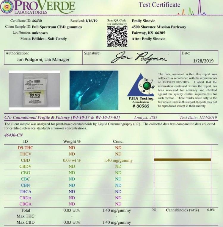 Laboratoriumresultaten voor 'poly-spectrum rubberberen', die in feite minder dan 10% van het gegarandeerde CBD bevatten en geen extra cannabinoïden bevatten