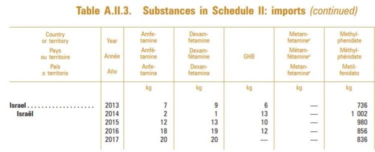 ישאל הכפילה פי 10 את ייבוא האמפטמין, ופי 20 את ייבוא הדקסאמפטמין בין השנים 2014-2017 (מקור: INCB)