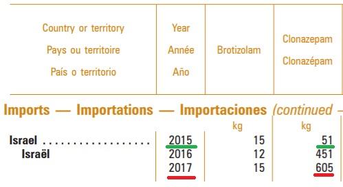 ישראל הכפילה כמעט פי 12 את ייבוא ה-Clonazepam (קלונקס) בין 2015-2017 (מקור: INCB)